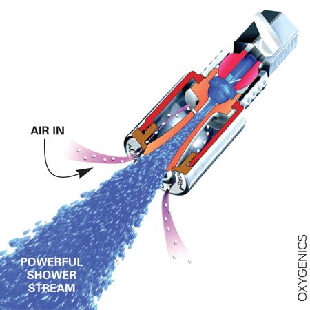 <b>Get a vigorous shower with less water</b></br> Twist off your old water-wasting showerhead and spin on a super-efficient 1.5 gpm model. It sucks air into the head to build volume and pressure.