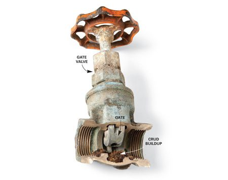 <b>Clogged valve</b><br/>Mineral deposits and tiny pieces of grit can gradually build up in an old gate valve, making it impossible to fully close.