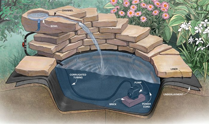 Fountain how to build a concrete fountain the family for Building a fountain pond