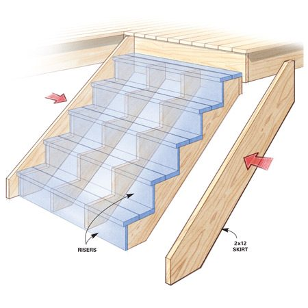 <b>Sturdier stair design</b></br> Strong 2x12 skirt boards strengthen wobbly stairs and railings.