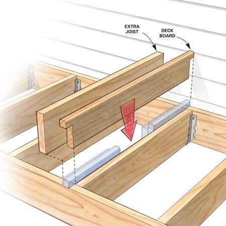<b>Framing a seam</b></br> Add an extra joist and deck board to make a clean decking break and provide good nailing.