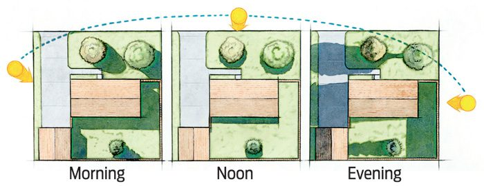 <b>Measure the sunlight</b></br> <p>Take photos of your garden location in  the morning, early afternoon and   evening to see how much sun it gets.  Vegetables and full-sun plants need   six hours of daily sun; partial-sun  plants three to six hours; and shade   plants two to  three hours. </p>