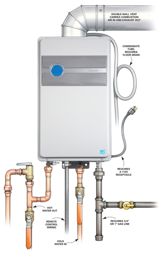 Choosing A New Water Heater The Family Handyman