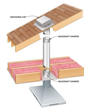 <b>Range hood vent system</b></br> The vent hood ducts through a rigid or flexible pipe to a cap on the roof or side of your home.