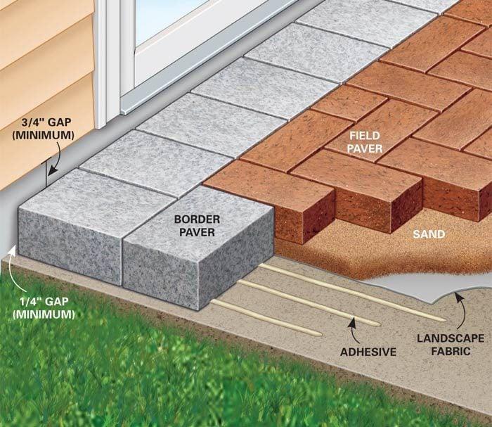 Figure A: Pavers over concrete details