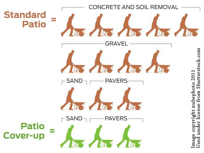 Comparison: Workload for a standard paver patio and workload<br/> for covering a concrete patio with pavers.