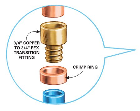 <b>Copper to PEX transition</b></br> To attach PEX to a copper line, solder on a transition fitting, then crimp the PEX to the fitting with a crimping tool.