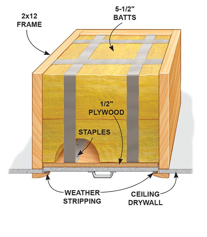 Attic scuttle insulation details