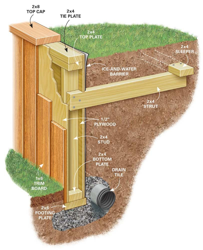 figure a wall anatomy - Timber Retaining Wall Designs