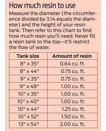 Resin chart