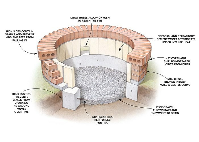 Building a fire pit the family handyman for How to build a stone house yourself