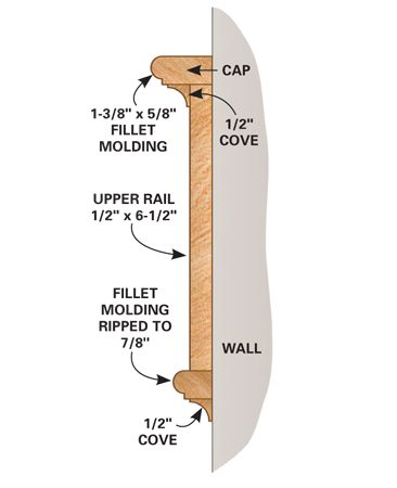 <b>Figure A: Upper rail construction</b></br> Nail the MDF upper rail in place first, then cap it with standard fillet and cove molding. Frame the openings with ripped-down fillet molding, then soften the edges and cover any gaps with cove molding.