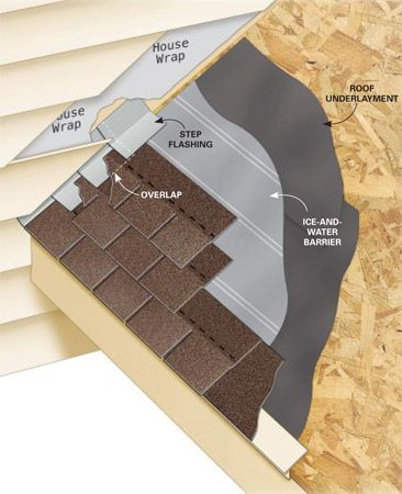 <b>Step flashing</b></br> Step flashing redirects the water back onto the shingle. Even if one piece of step flashing fails, the flashing and shingle below it start the process over again.