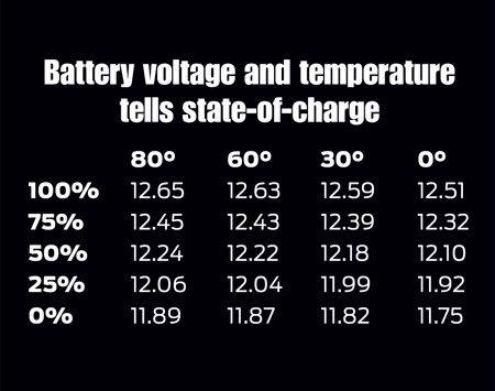 <b>Find the state-of-charge</b></br> You may need to charge the battery before testing the alternator if the battery is less than 50%.