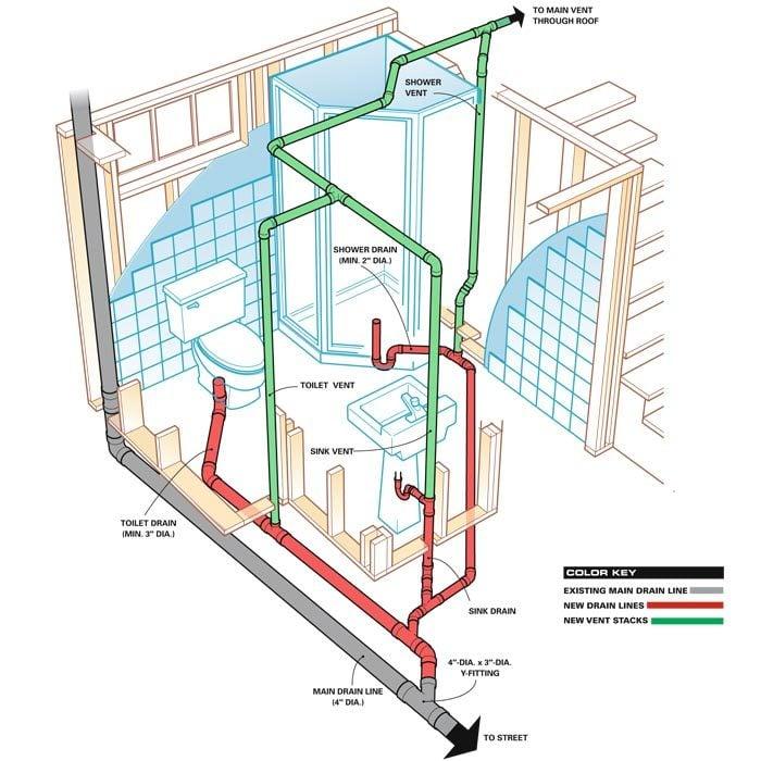 Bathroom Plumbing Rough In Diagram: How To Plumb A Basement Bathroom