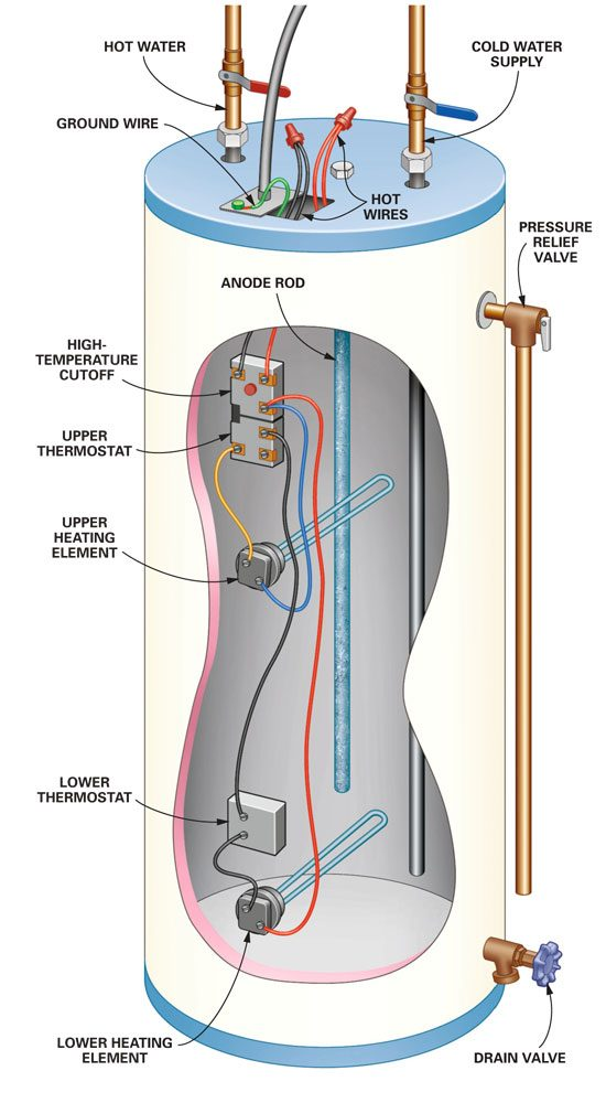 Electric hot water heater cutaway