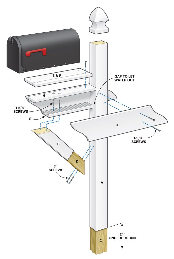 Mailbox Post Dimensions Low-maintenance mailbox the family handyman