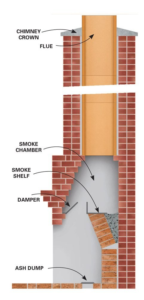 <b>Figure A: Chimney cutaway</b></br> Clean creosote buildup from all parts of the chimney