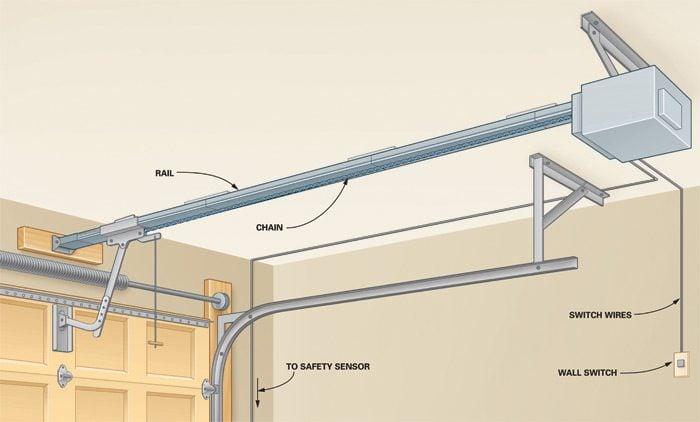 How To Build A Garage Door Opener Mycoffeepot Org