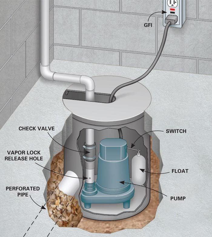 Figure B: Sump basin detail