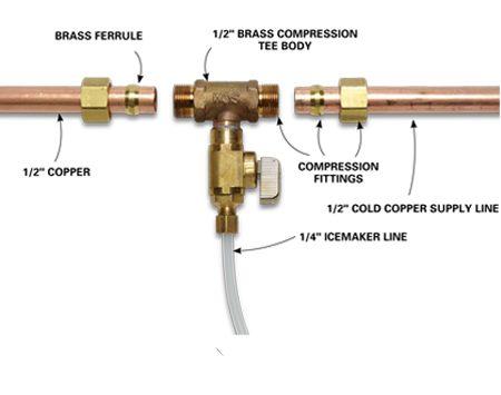 <b>Compression tee body</b></br> <p>Installing a brass compression tee body is a good way to provide water to your refrigerator's icemaker. Although the brass ferrule seals the copper pipes to the tee, Les still uses a little pipe dope on the ferrule to assist in even compression. Many municipalities don't allow 1/4-in. icemaker lines to be covered by finished walls, floors or ceilings, so you may have to run a 1/2-in. line to the fridge instead.</p>