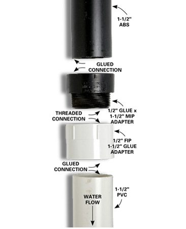 <b>Threaded fittings</b></br> <p>One inexpensive method of connecting ABS to PVC drainpipes is to use male and female fittings. Apply pipe thread tape before screwing them together, and then glue the pipes into the fittings using the proper cement. Arrange the fittings so the water flows past the threads on the male fitting, not into them. This helps solid materials flow by the connection without getting hung up.</p>  <p>Use this link for more information on connecting <a  href='http://www.familyhandyman.com/plumbing/how-to-connect-a-pvc-pipe-to-a bs-pipe/view-all' target='_blank'>abs to pvc</a>.</p>