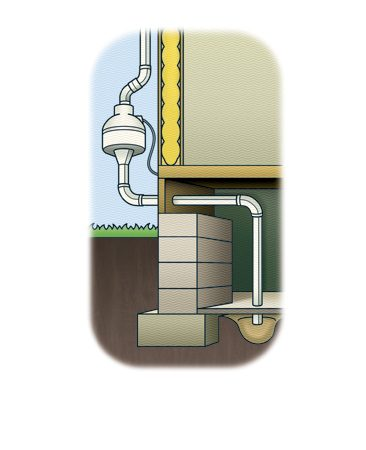 <b>What an effective radon eradication system looks like.</b><br/>The easiest radon eradication method is to run the vent out the side of the house and up to the eaves as shown here.<br/>Illustration by Peter Hoey