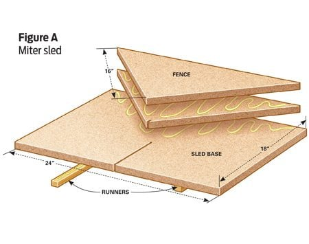 45-degree miter cut table saw sled.