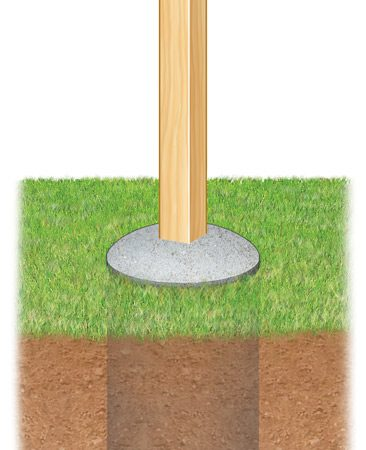 <b>Figure A: Fence post footing</b></br> <p>When setting a fence post, you should always pour concrete so it extends a few inches above the grass and taper the edges to drain water away from the wood post. Burying the concrete below the surface may look nicer, but it's a surefire way to accelerate wood rot.</p>
