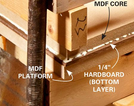 """<b>Tabletop """"sandwich"""" detail</b></br> <p>Here's how to use a slab of MDF as a gluing platform when applying 2x4s and clamps.</p>"""