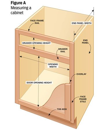 <b>Figure A: Measuring a cabinet</b><br/><p>Measure each cabinet as shown to get the correct sizes for new doors, drawers and end panels.</p>