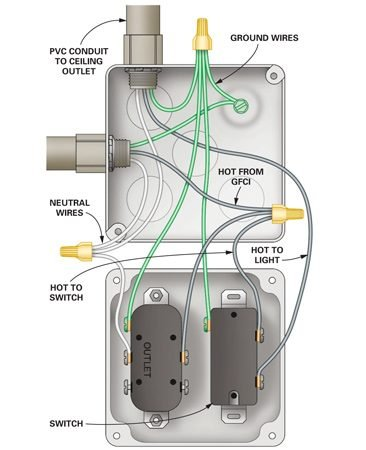 how to wire a finished garage the family handyman figure b outlet and switch wiring