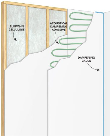 <p>How to soundproof an existing wall</p>