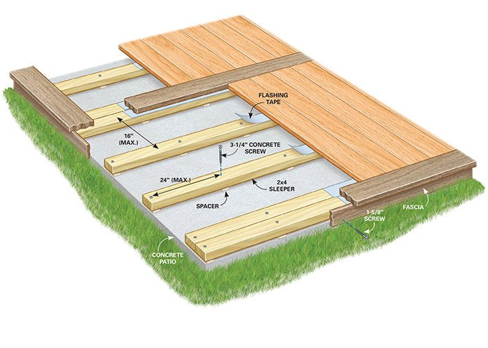 How to build a deck over a concrete patio the family for How do you build a deck yourself
