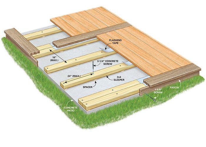 How to build a deck over a concrete patio the family for Flat pack garden decking
