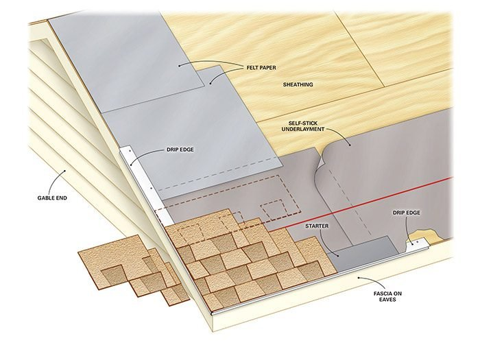 Figure A: Roofing overview