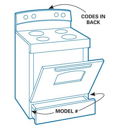 <b>Oven location	</b></br> <p>Codes for an oven may be in back.</p>