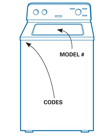 <b>Top-loading washer locations</b></br> <p>Look behind the front panel for codes for a top-loading washer.</p>