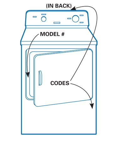 <b>Conventional dryer locations</b></br> <p>Fault codes in conventional dryers may be in back or under the front panel.</p>