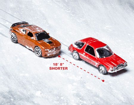 <b>Figure B: Winter tires grip better, too</b></br> <p> In the same test, the car with winter tires accelerated 44 percent faster and stopped 48 percent faster (18 ft. 8 in. shorter) than the car with all-season tires.</p>