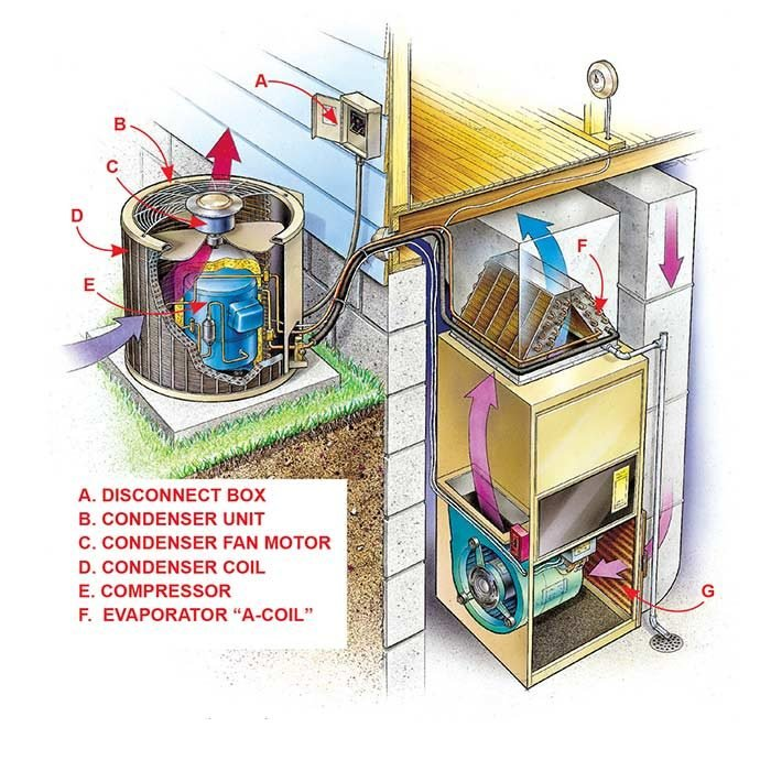 Central air conditioner components