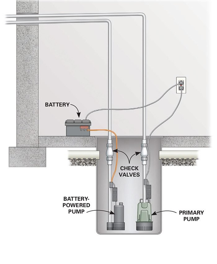 Battery backup sump pump