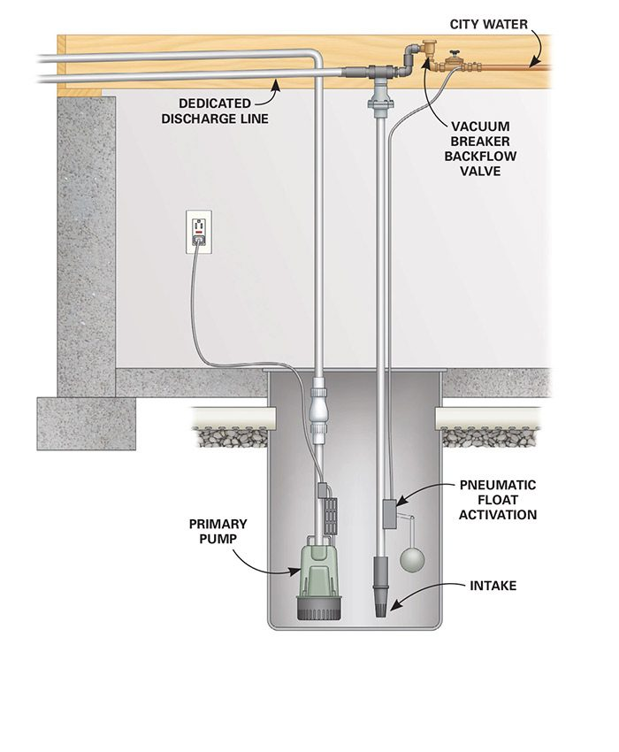 An above-pump water-powered sump pump installation only needs a vacuum breaker backflow valve.