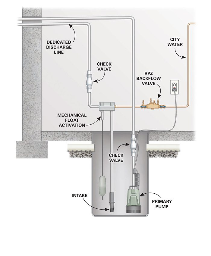 Figure C show a sump pump installion with an in-sump water-powered backup.