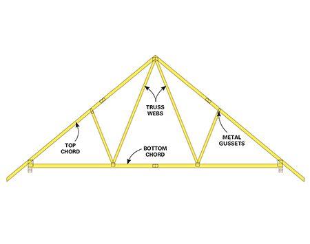 Figure A: Common truss