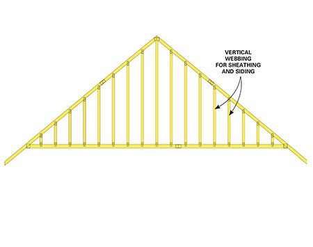 Figure B: Gable-end truss