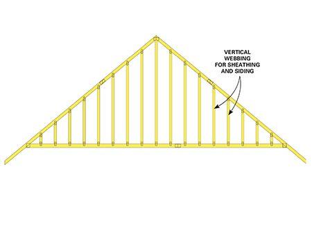 Figure B: Gable-end truss
