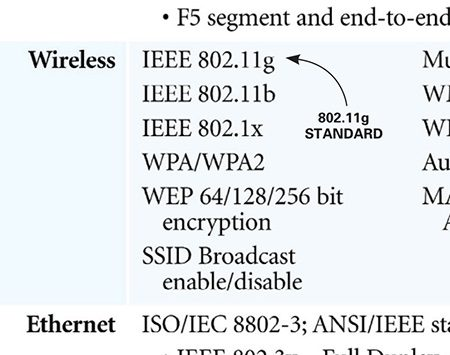 "<b>Photo 2: Find the router's Wi-Fi standard</b></br> <p>Look for the Wi-Fi standard on the specifications page of your owner's manual. It may be listed as a single standard like IEEE 802.11b, 802.11g or 802.11n. Or the manual may list something like 802.11ngb to denote a router that meets the 802.11n standard, but is also backwards-compatible with ""g"" and ""b"" laptops and older devices.</p>"