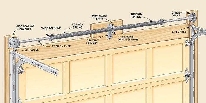 Advanced garage overhead door repairs the family handyman for Garage door alignment
