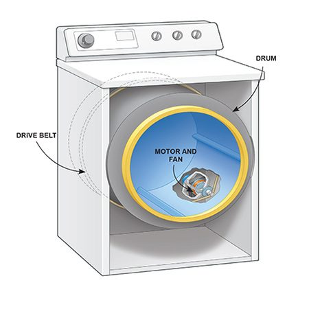Dryer Making A Loud Noise Replace The Motor The Family